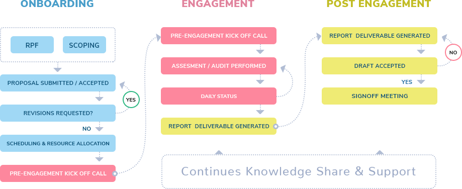 Engagement WorkFlow